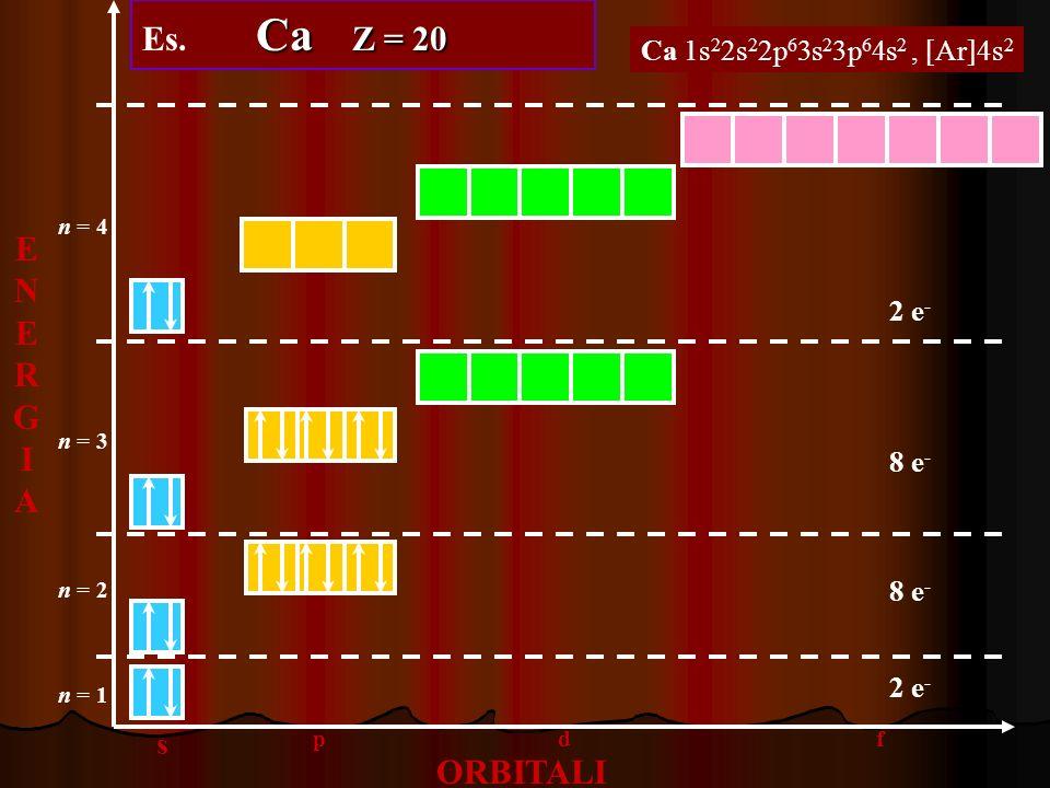 Es. Ca Z = 20 ENERGIA ORBITALI s Ca 1s22s22p63s23p64s2 , [Ar]4s2 8 e-